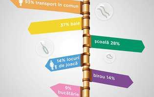 70% dintre români consideră spălatul pe mâini metoda optimă de prevenire a infecțiilor
