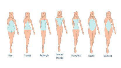 Cum îți este influențată personalitatea în funcție de forma corpului