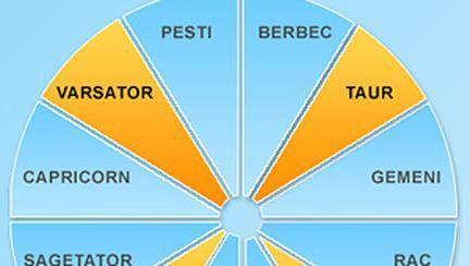 Semnele Fixe din Zodiacul European