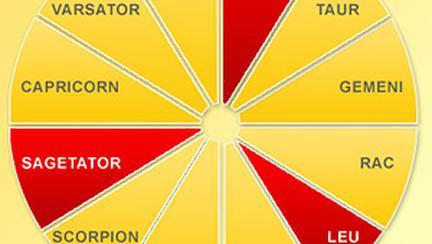 Focul – Elementul impulsiv din astrologia vestica