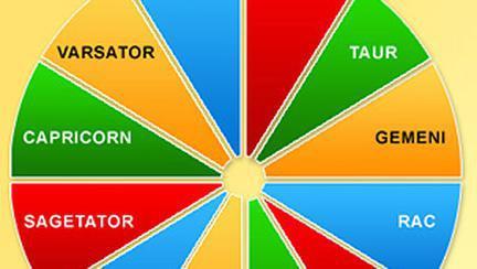 Pamant, Aer, Apa, Foc – Elementele clasice din astrologia vestica