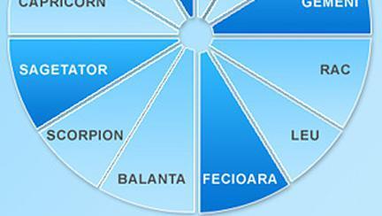 Semnele Mobile (Mutabile) din zodiacul european