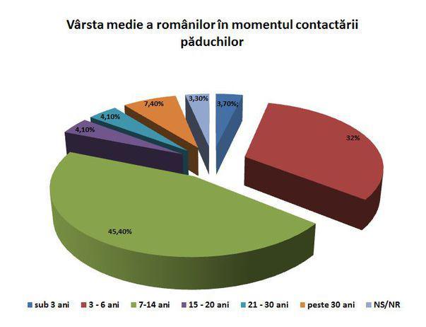 2 din 10 români au avut păduchi