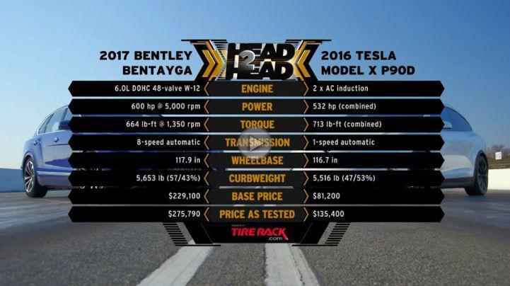 Bentley Bentayga față în față cu Tesla Model X P90D Ludicrous